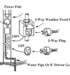 diagram of a plug power pole with a ground meter and 3  [ 1200 x 938 Pixel ]