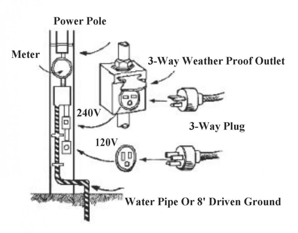 medium resolution of diagram of a plug power pole with a ground meter and 3