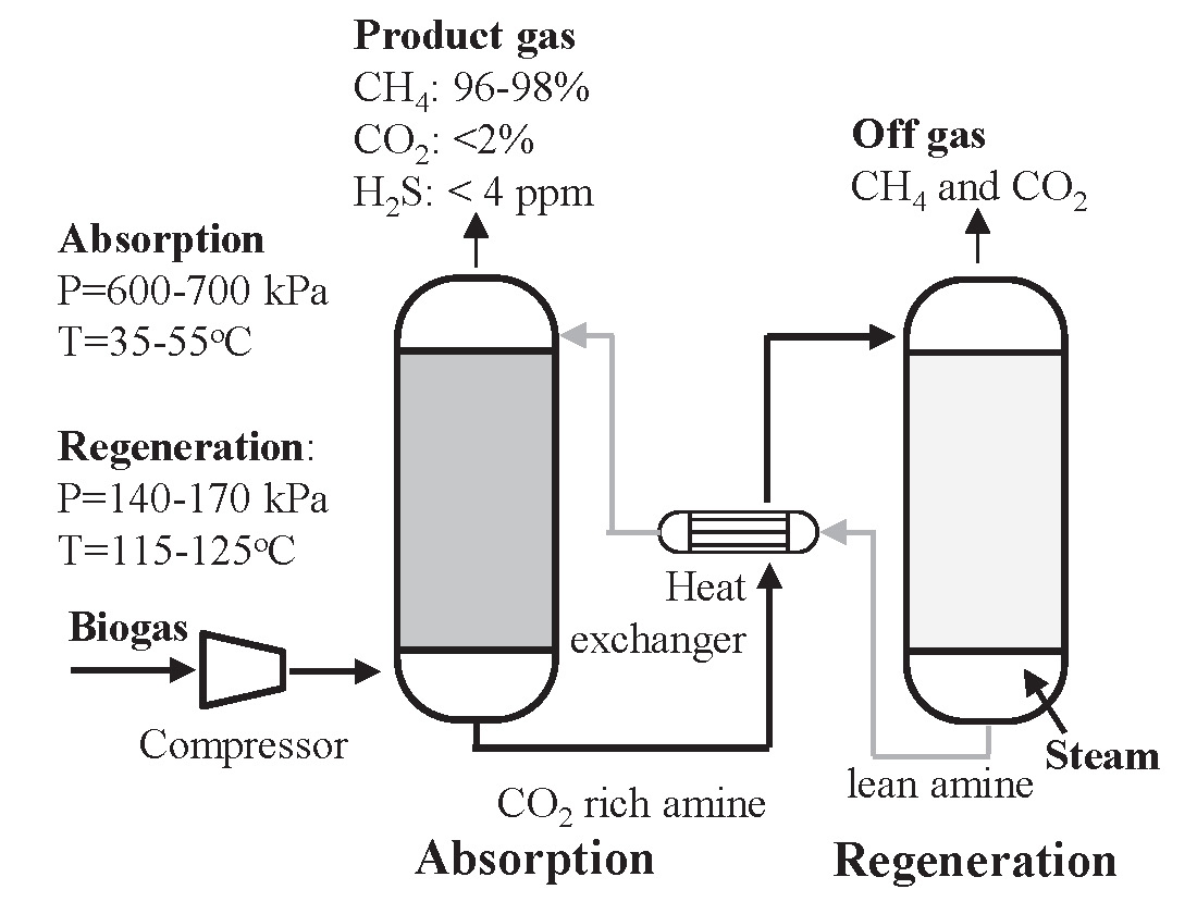 Biogas Cleaning And Upgrading Technologies