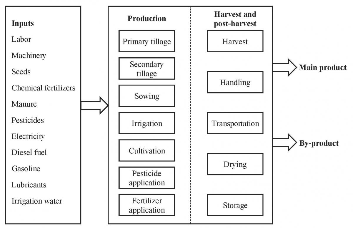 Fundamentals Of Energyysis For Crop Production