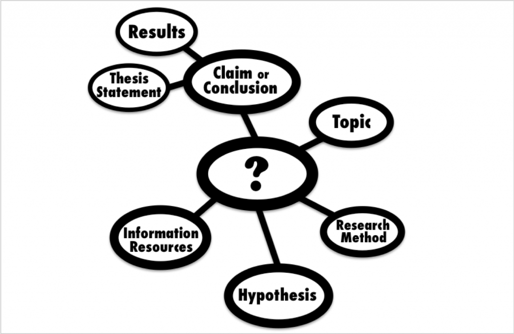 Influence of a Research Question