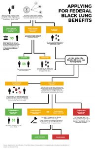 Click to view a flow chart on how to apply for black lung benefits.