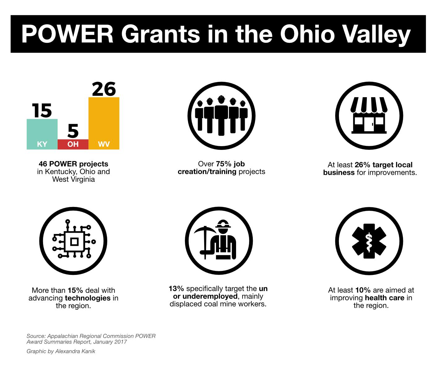 Power Grants Horizontal