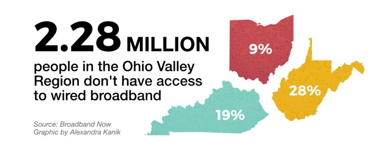 broadband-revisited-access