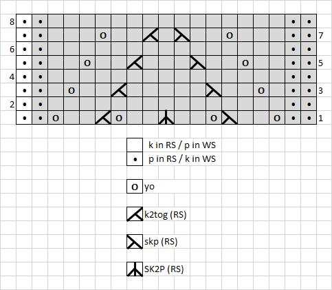 1 - chart