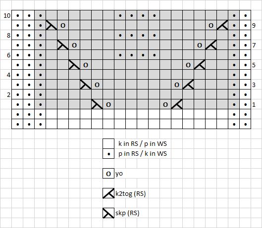 3 - chart seamless