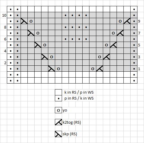 3 - chart