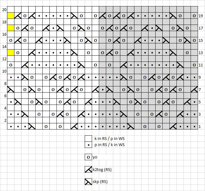 8 - chart