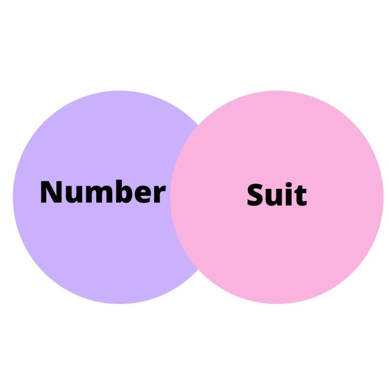Combine the tarot number and the suit meanings to get the card meanings.