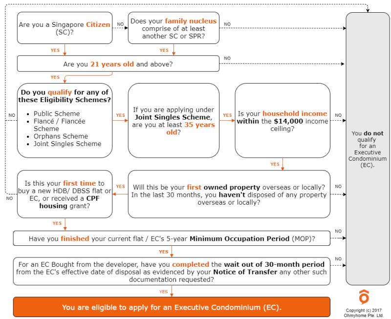 Executive Condo (EC) Eligibility Guide Ohmyhome