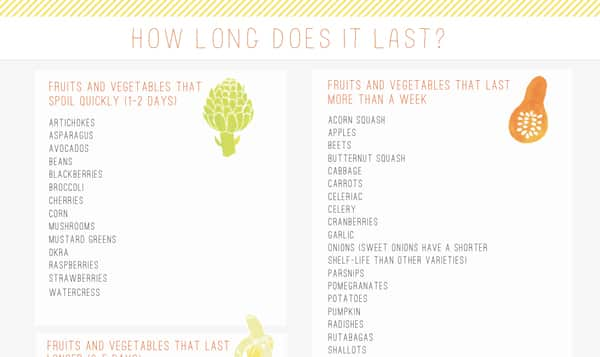 How Long Does It Last A Printable Guide To Fresh Produce
