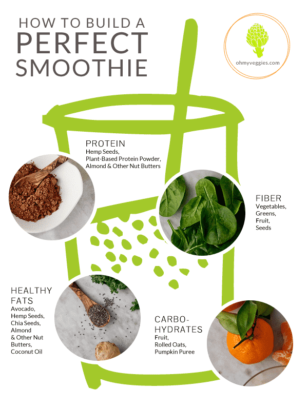 How to Build a Perfect Smoothie