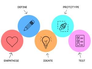 """Webinar """"Las etapas del proceso de Design Thinking"""", organizado por oicteam.com, impartido por José Ochoa"""