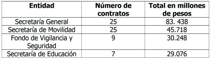 Cuadro cifras de contratos Bogota