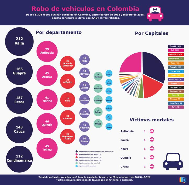 Robo de vehiculos en Colombia