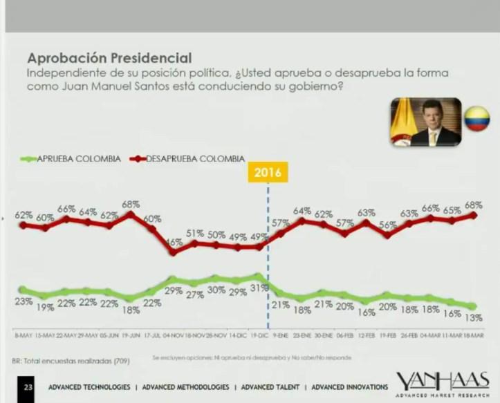 encuesta yanhaas aprobación Santos