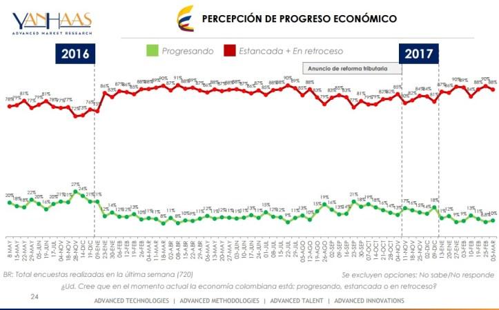 economía 6 marz