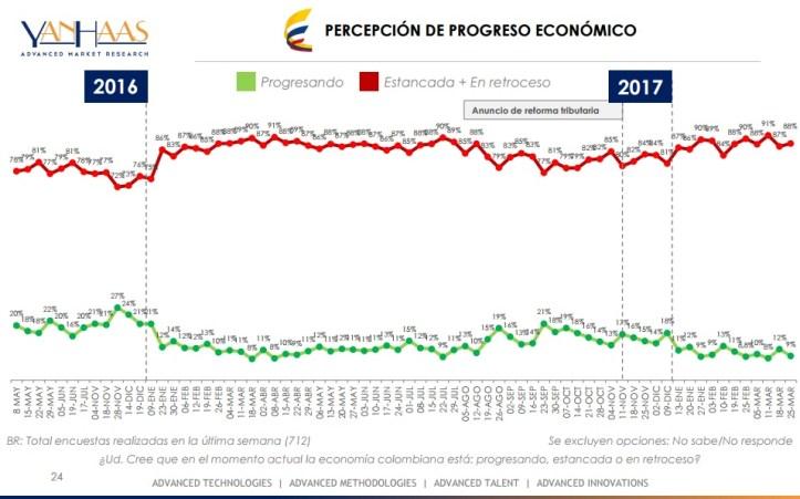 encuesta economía 27 marzo