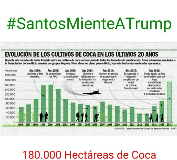 El aumento de cultivos de cocaína es superior a 180 mil hectáreas.
