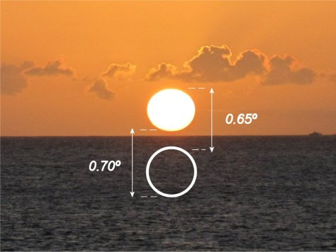 Sunset refraction illustrated