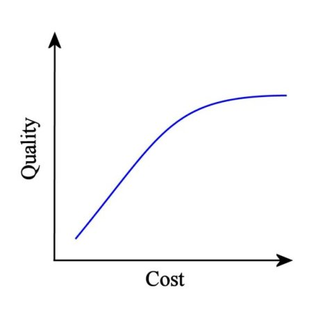 Hypothetical plot of dining quality against cost
