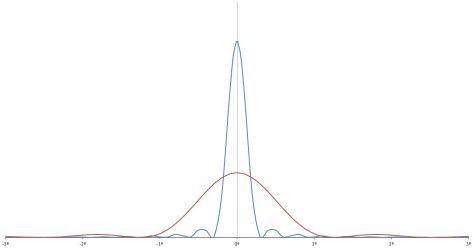 Diffraction fringes, two different slit widths