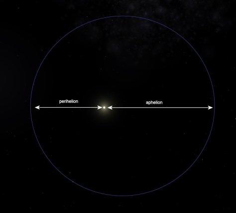 Perihelion & aphelion