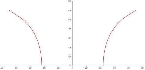 Sundog position versus sun altitude