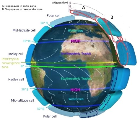 Global atmospheric circulation