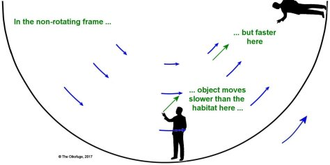 Trajectories in a rotating habitat 11