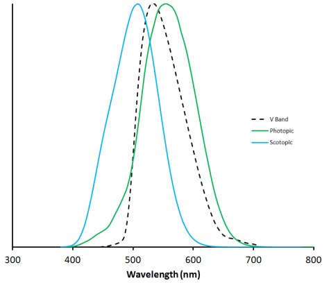 Luminous efficiency curves compared to V-band filter