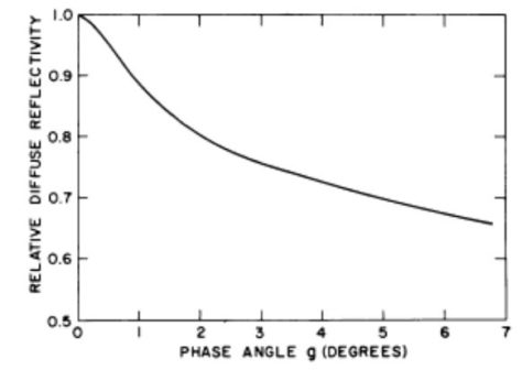 Pohn et al. Astrophysical Journal (1969) 157: L195