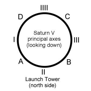 Saturn V axes