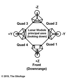 Lunar Module principal axes