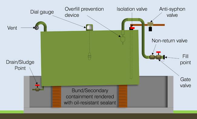 Oiltank Diagram
