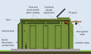 Get to Know Your Oil Storage Tank