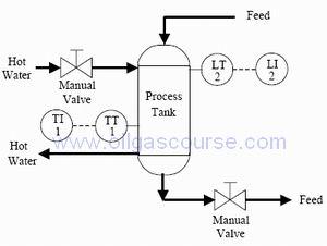 Training Process Control, Instrumentation Measurement