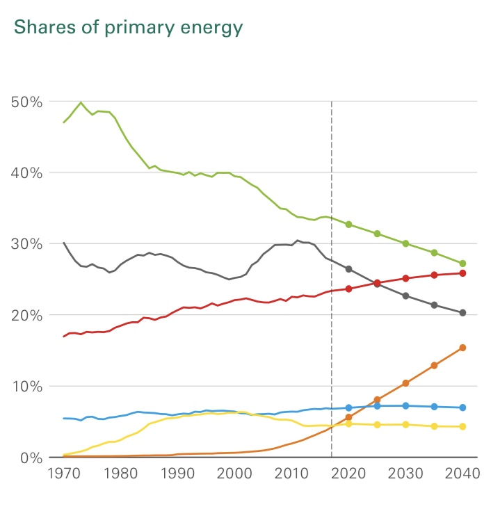 Part de l'énergie primaire, Source: BP Energy Outlook 2019