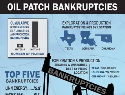 Oil Patch Bankruptcies