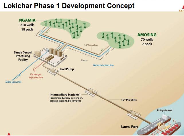 KJV Plans 2 Phased Development in Kenya's South Lokichar Fields