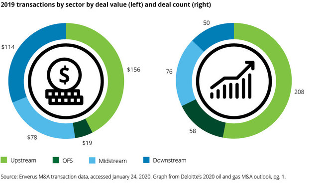 Deloitte Oil and Gas M&A Outlook: Shifting Strategies Reshaping Global Transactions Market in 2020 and Beyond