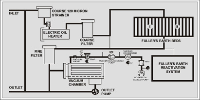 Oil Filtration Services India