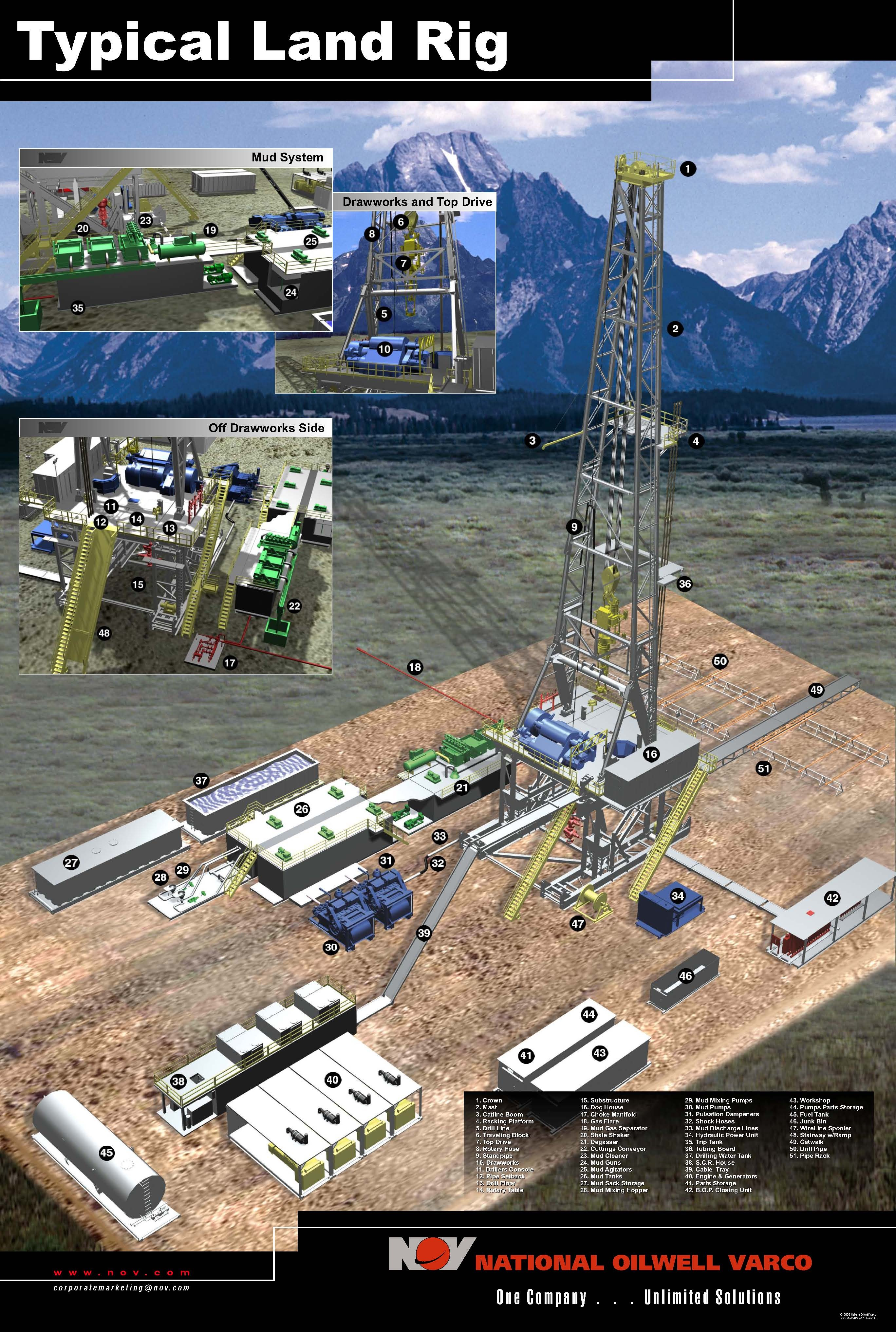oil rig diagram 2000 ford f150 xlt radio wiring typical land drilling wata malaysian and gas