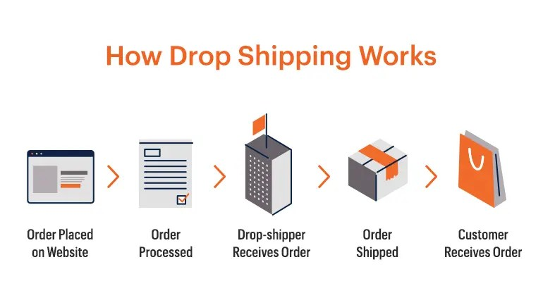 CBD drop-shipping as a home business or side-hustle