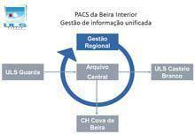 Hospitais da Beira Interior partilham         sistema de imagens
