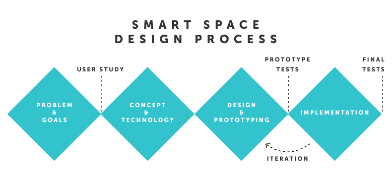 Smart Space Design Process