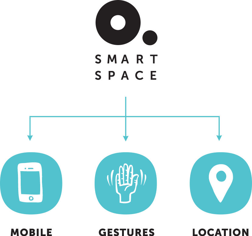 Smart Space graph