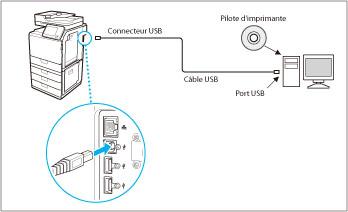 Connexion de la machine à un ordinateur ou au réseau