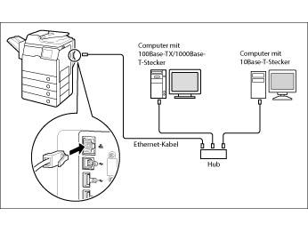 Verbinden des Systems mit einem Computer oder Netzwerk