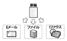 imageRUNNER ADVANCE C3330/C3330F/C3320Fのおもな機能